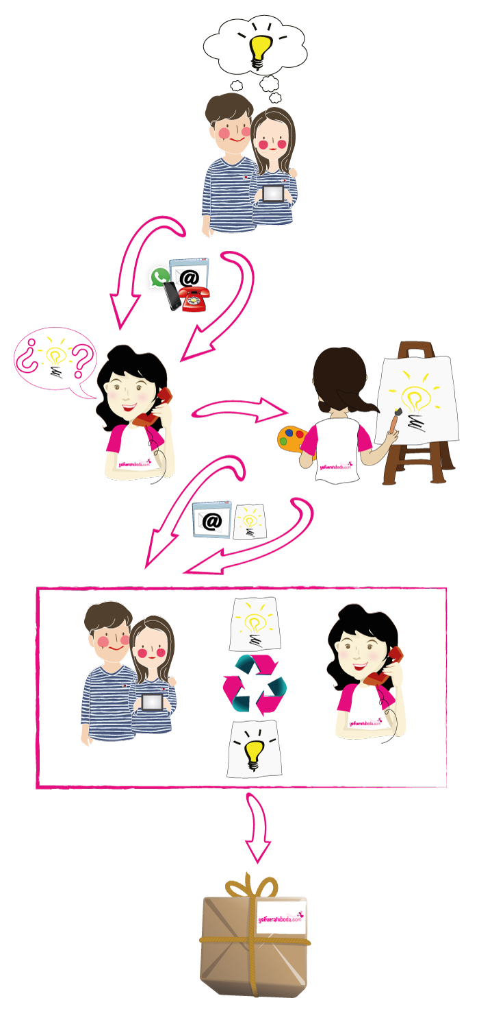 invitaciones-de-boda-personalizadas-vitoria-gasteiz-proceso